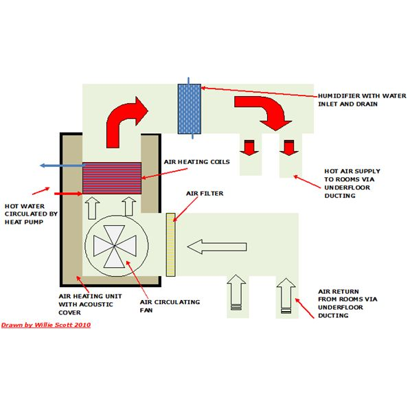 All About Reusing Old Central Air Systems