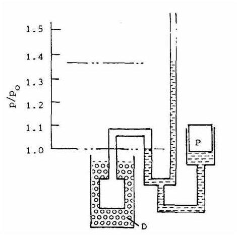 Helium GasThermometer