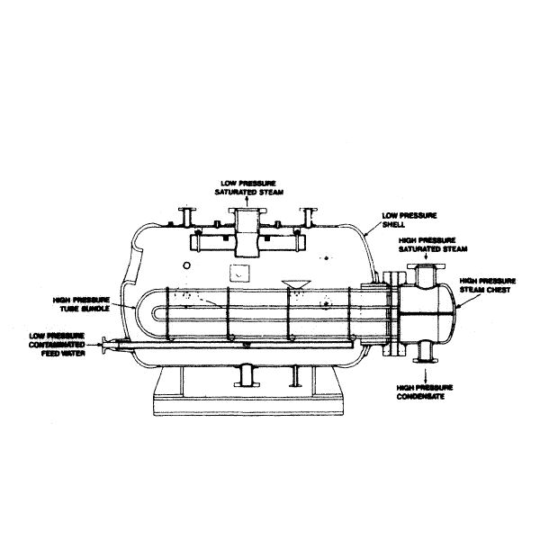 Different Boiler Arrangements