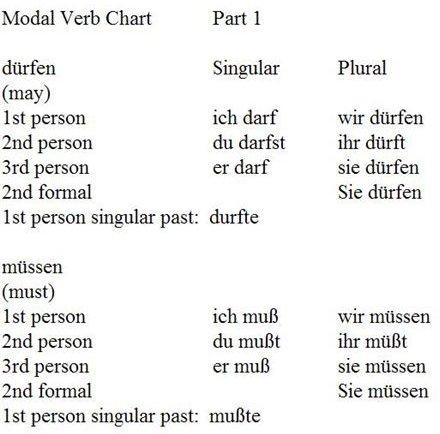 Modal Verb Chart Part 1