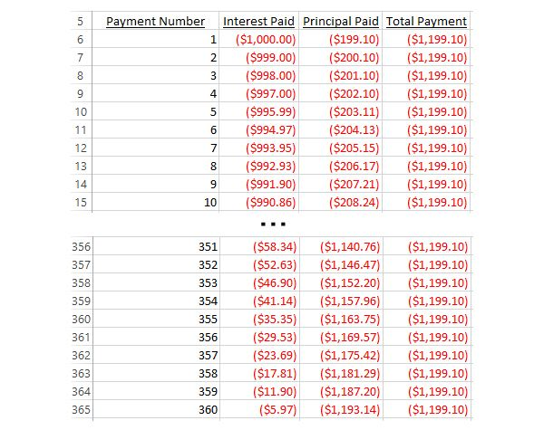 how to calculate the interest principal portions of a monthly