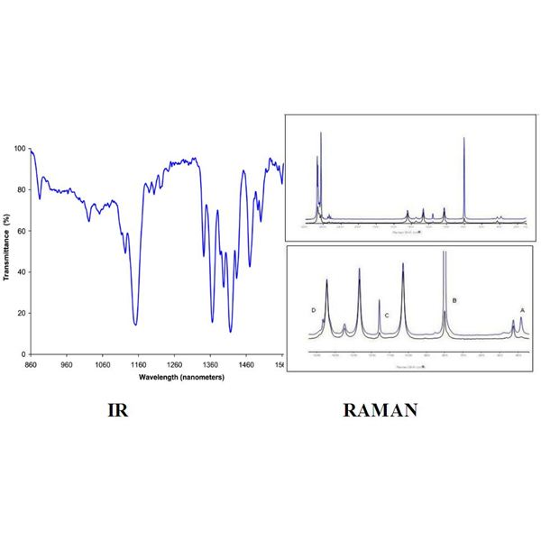 The Difference between Raman and Infra-red Spectroscopy