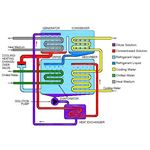 absorption type water chiller