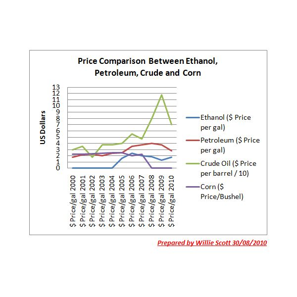 Graph Showing Comparison of Prices