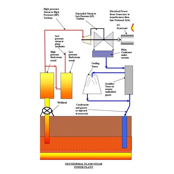 Diagram of a Flash Steam Geothermal Power Plant
