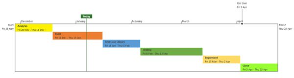 Using timelines in microsoft project 2013 get started with this formatting the timeline thecheapjerseys Images
