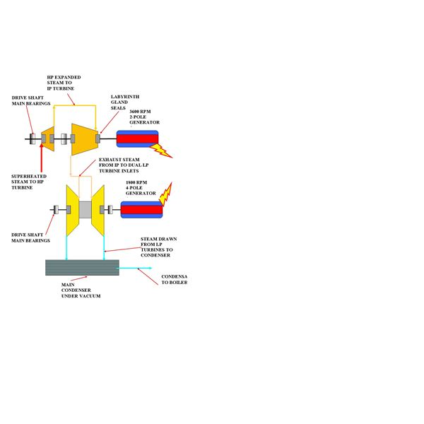 Two types of Modern Steam Turbines and Their Mechanical Arrangements