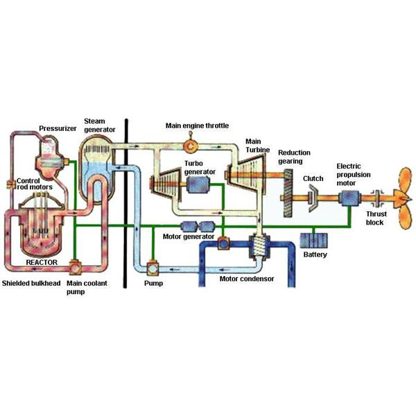 how nuclear power plants work on ships Steam Engine Diagram nuclear ship arrangement