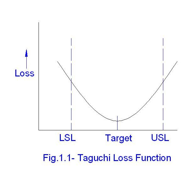 Six Sigma Tools - What is the Taguchi Loss Function Method?
