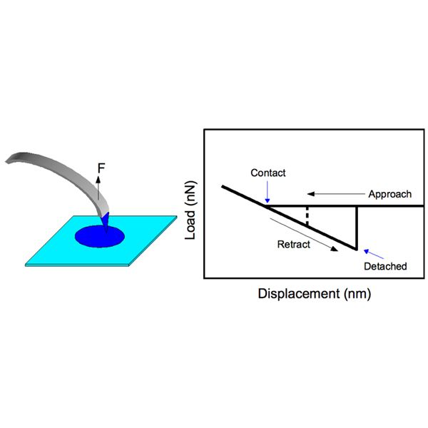 The Load-Displacement Diagram of an AFM