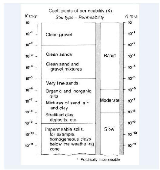 Permeability Chart