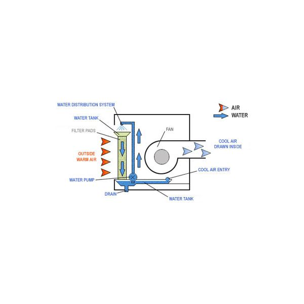 Central Air Cooling Plant