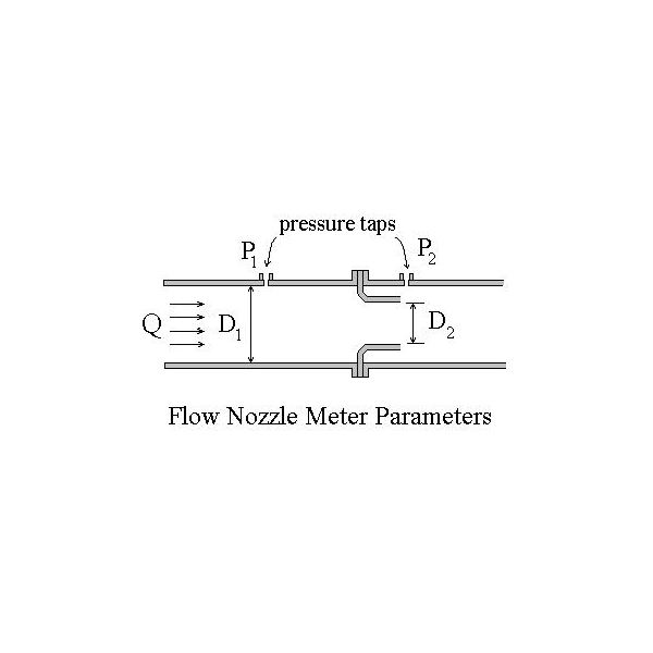 Pipe flow measurement with a differential pressure
