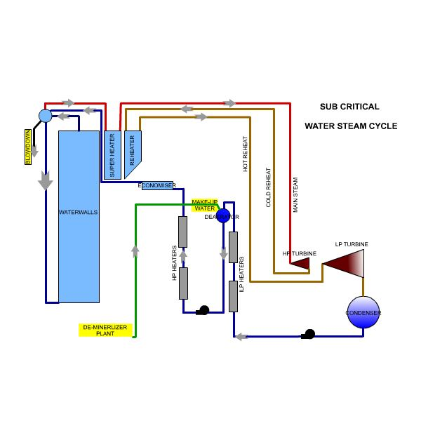 Boiler Water Treatment - Why is It Important ?