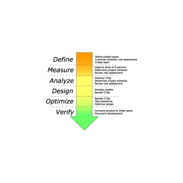 six-sigma dfss graphics