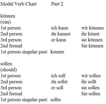 Modal Verb Chart 2