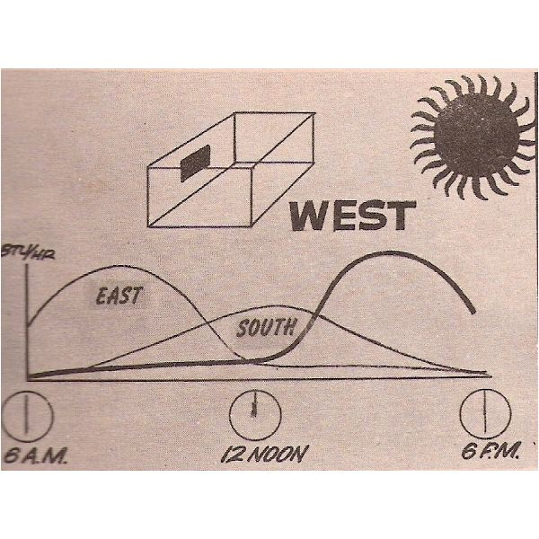 Solar Heat Gain from West