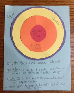 3rd Grade Lesson Plan on the Layers of the Earth