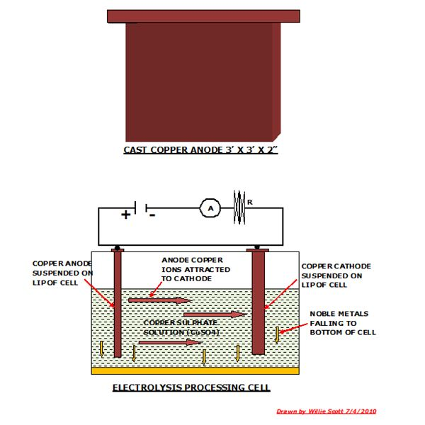 Electrolysis Process and Typical Copper Anode