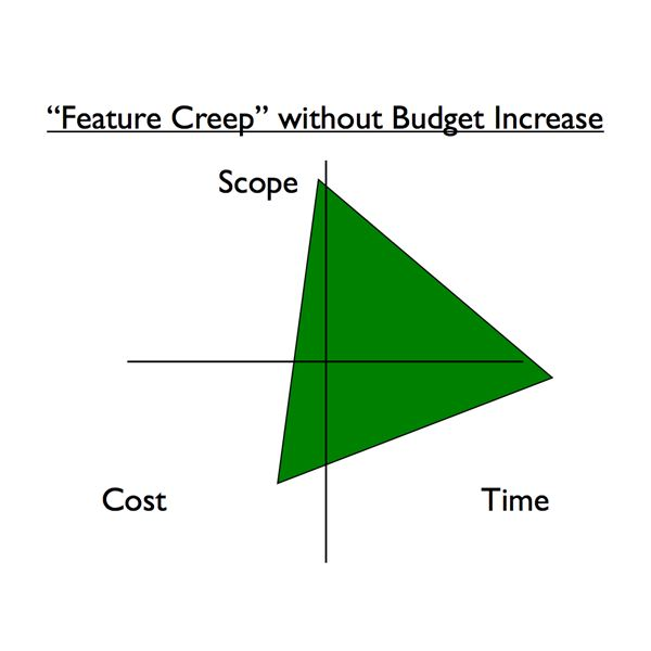 Struggling project management triangle