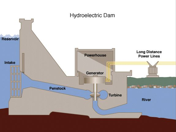 the components of hydroelectric power plants how they work rh brighthubengineering com hydro power plant flow diagram hydro power plant block diagram