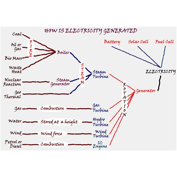 How Electricity Is Generated In Power Plants