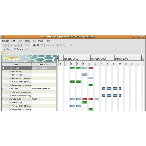 ganttproject a review of the online project management software