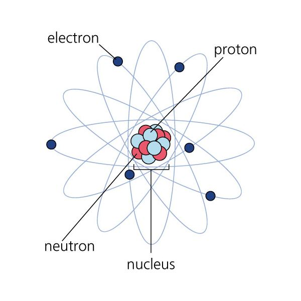 neil bohrs atomic model