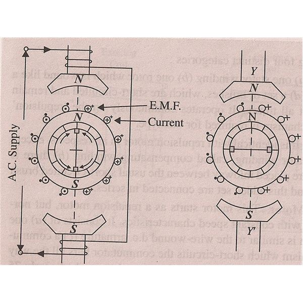 Magnetic Repulsion Motor Working Principle Of These