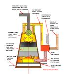 BOF Iron Ore Smelting Furnace