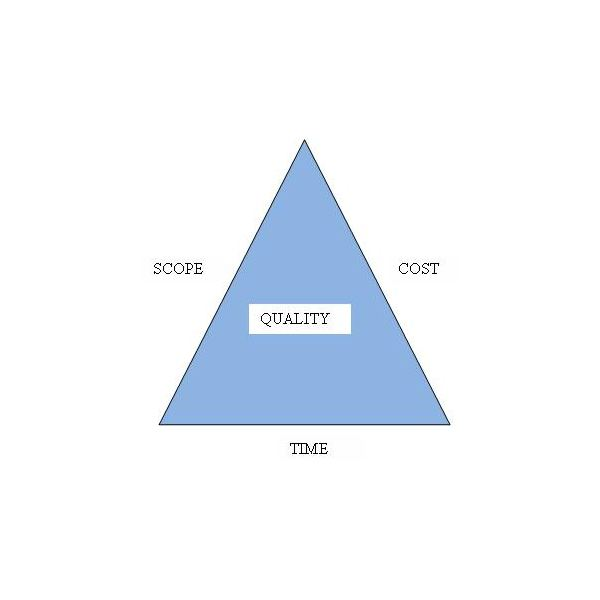 Triangle of Constraints