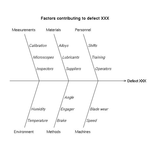 Choosing which root cause analysis technique to use consider the from wikimedia by daniel penfield ccuart
