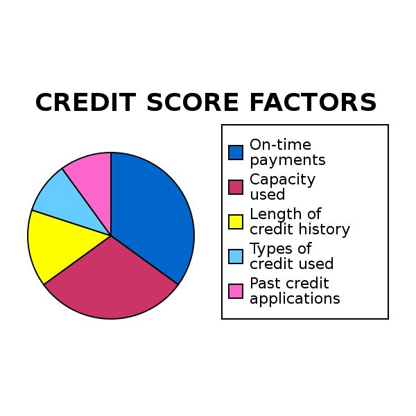 Fig 1 - Credit Score Factors