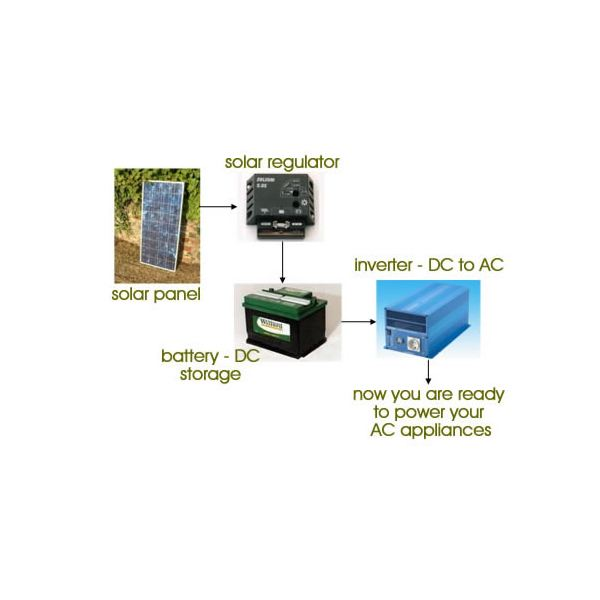 Solar Power Inverters, Converters, and Regulators - Advice for Completing the System