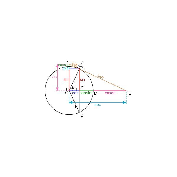 Unit Circle and Trig Functions