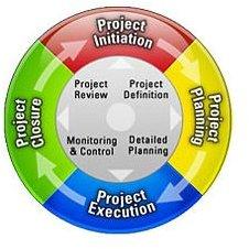 6 Advantages of Project Portfolio Management