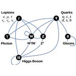 The Standard Model of Particle Physics