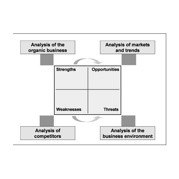 Steps Of A Business Requirements Analysis