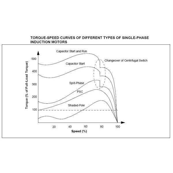 torque-speed curves of single-phase induction motors