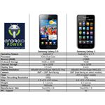 Samsung Galaxy S vs. Samsung Galaxy S 2