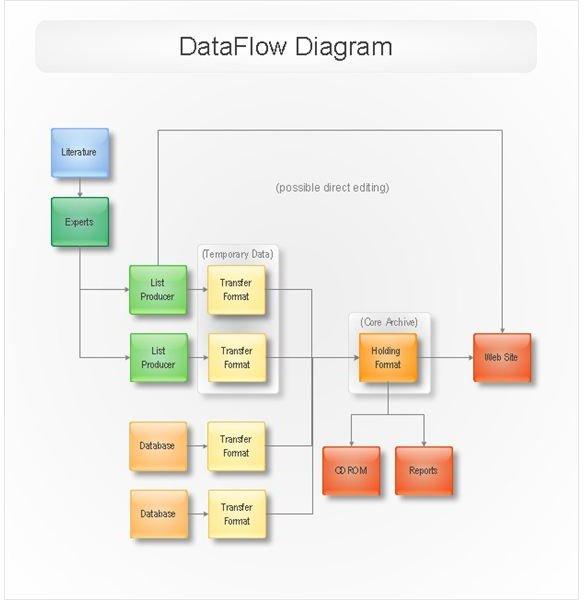 Source: https://www.conceptdraw.com/products/img/ScreenShots/cd5/uml/DataFlowSample.jpg