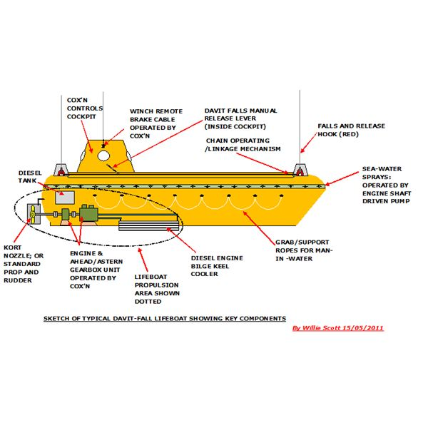 essential survival equipment on ships and marine platforms