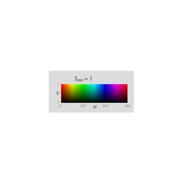 Value and hue graph using HSV color space.
