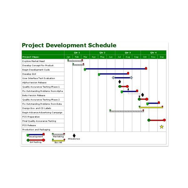 project management milestone chart