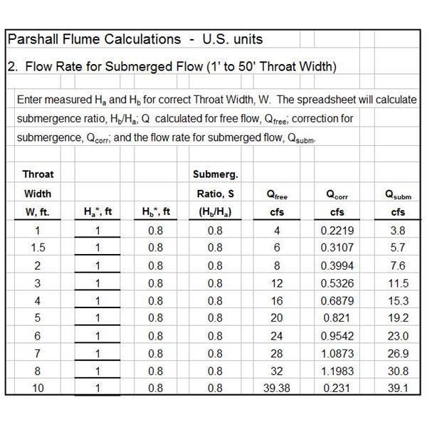 Parshall Flume Submerged Flow Rate Calc US units