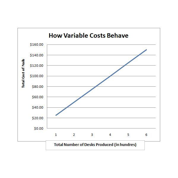 How Variable Costs Behave