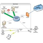 Figure 1: Network Security