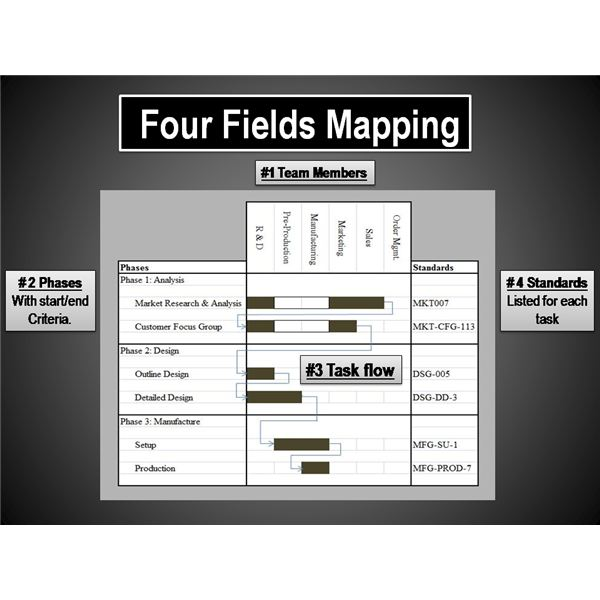 Four Fields Mapping: A Japanese Approach to Project Planning