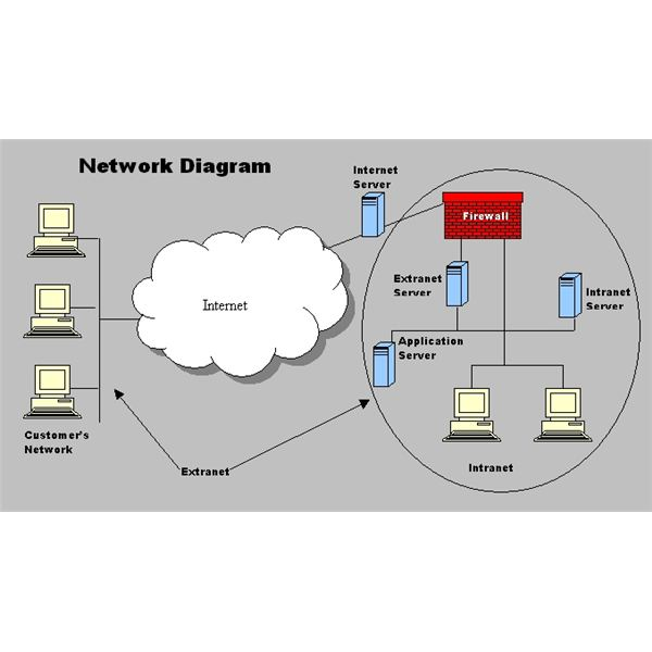 Network Security Diagram