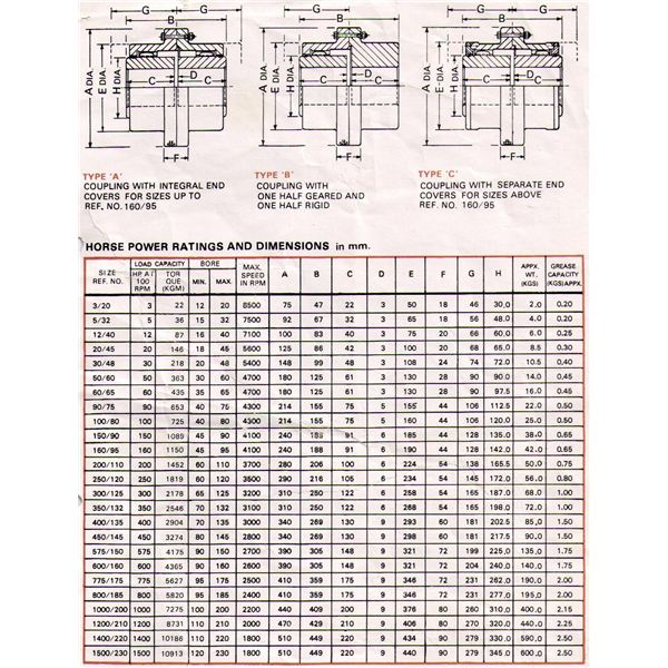gear coupling - selection chart